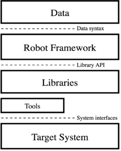 Robot Framework architecture diagram